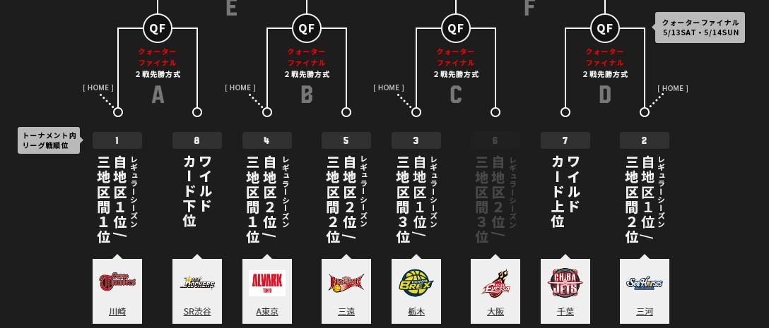 リーグは最終戦!琉球、大阪、広島、熊本、最後の決戦へ!