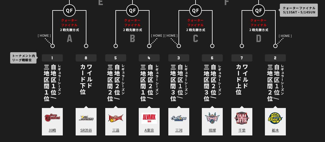 リーグ全60試合終了、CS最後の椅子は大阪か?琉球か?