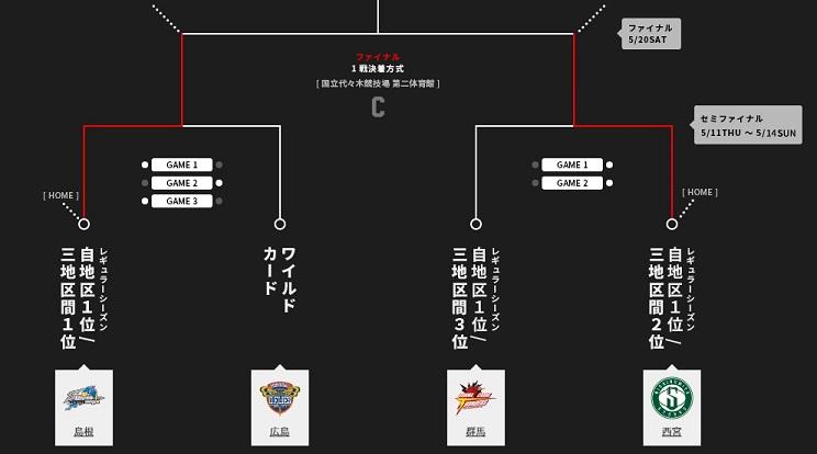 島根と西宮B1昇格決定!B2プレイオフ【広島善戦】